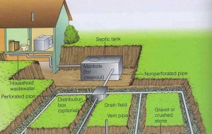septic-tank-location